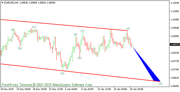 EURUSD Elliot Waves Analysis For 21 January 2016