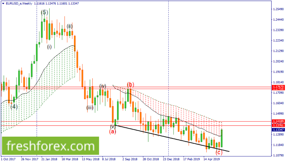 Look for a sell from within the zone 1.14189-1.13761.