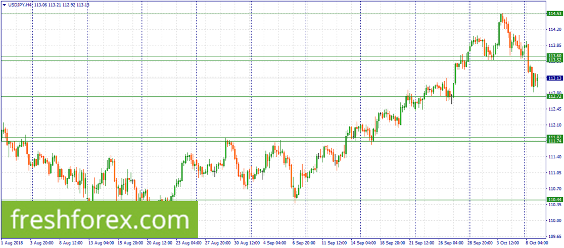 Sell USD/JPY within 113.60-113.52