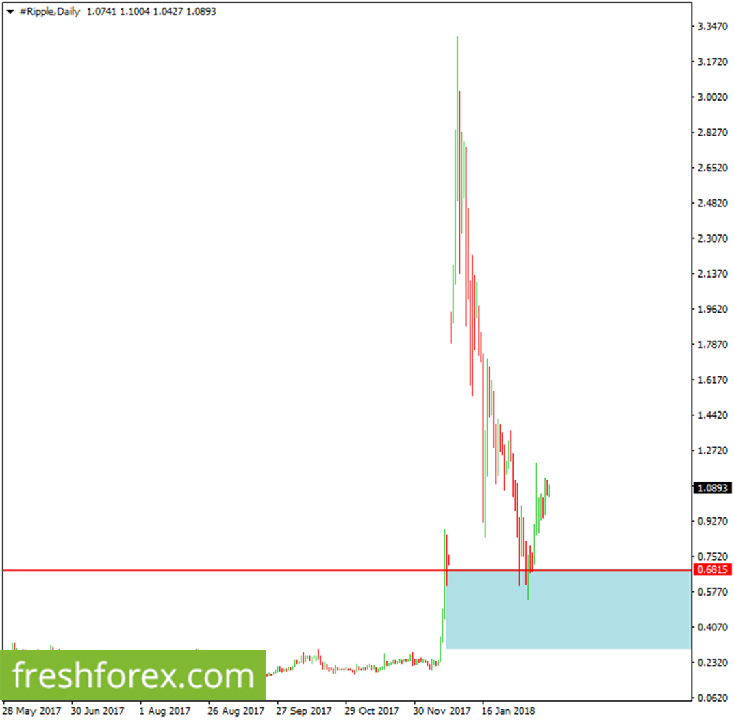 You could rebuy Ripple around 0.6815