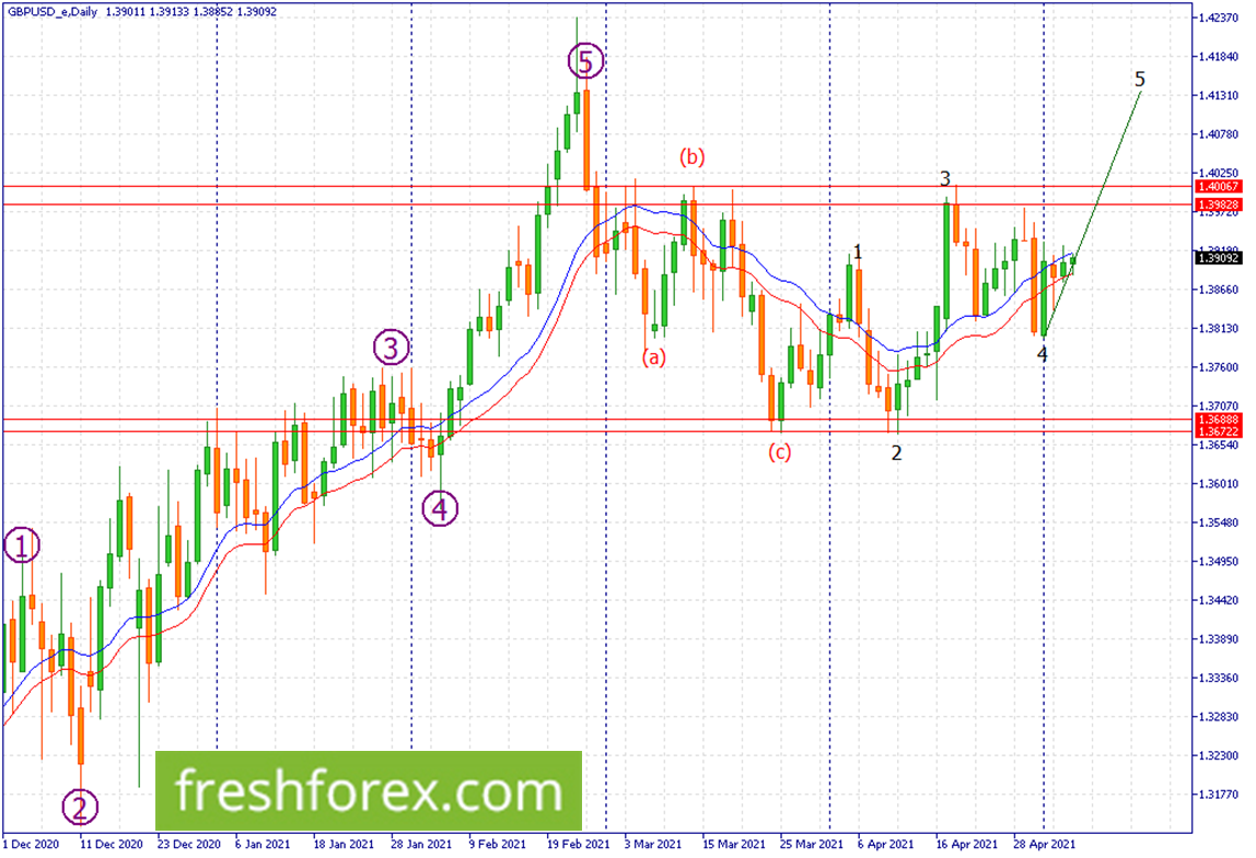 Wait and buy a break above 1.40067 towards 1.41840.