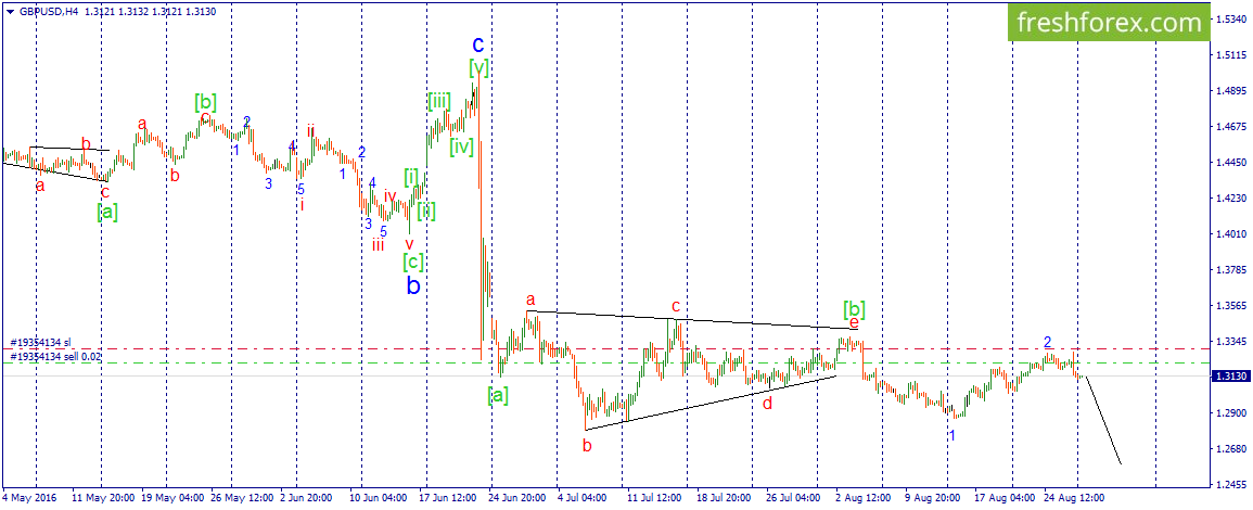 GBP\USD. The beginning of the third wave of decrease impulse has started.