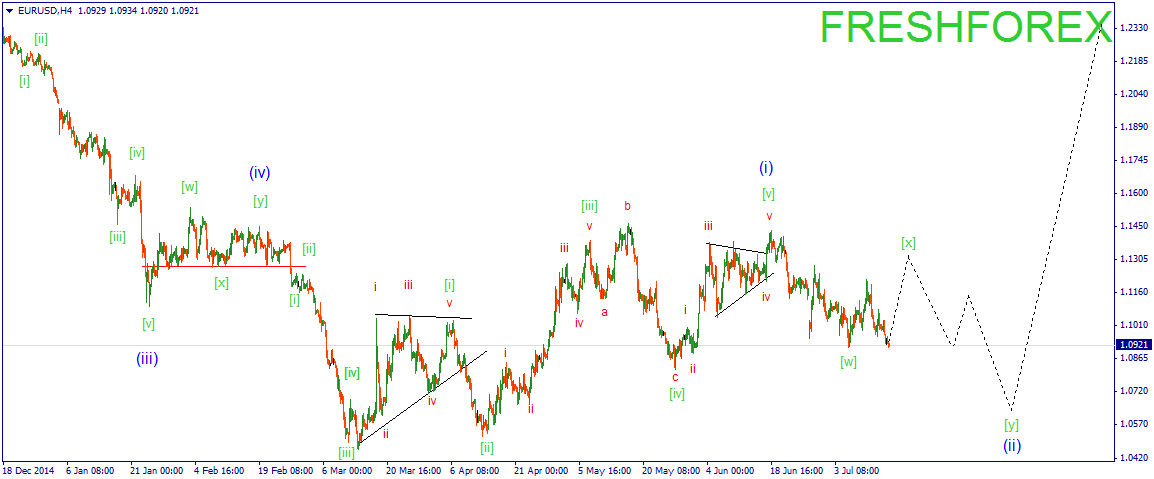 Euro is ready to consolidate within the frames of correction.