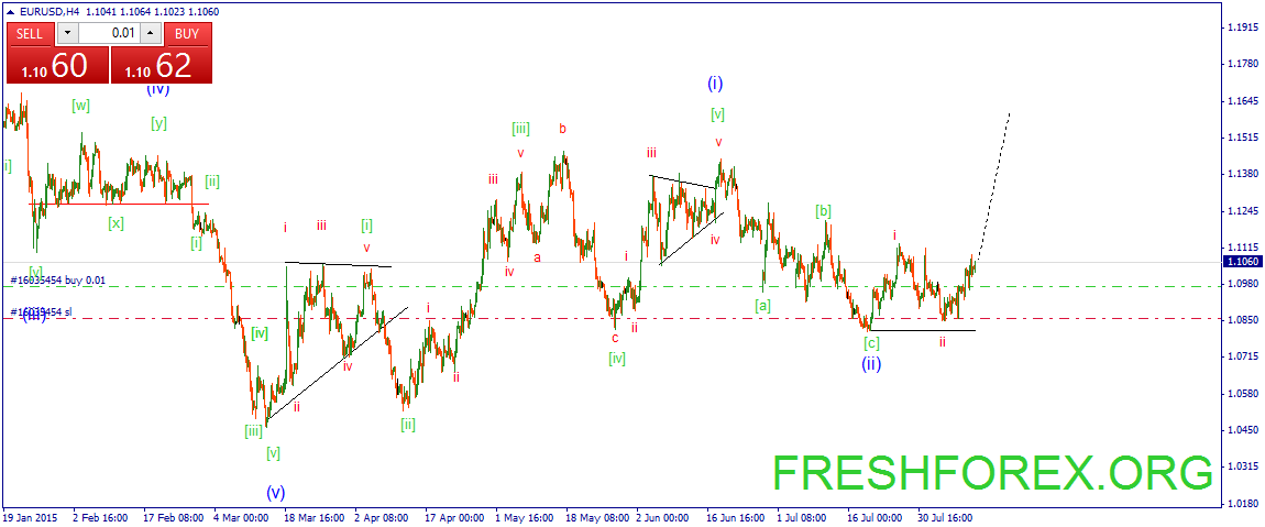 The euro went to the the third impulse wave!!