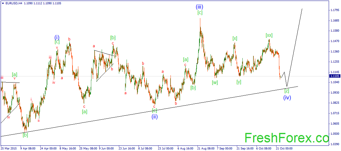 wave (iv) continued its development.