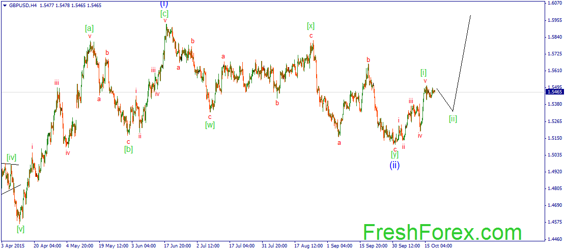 expected continuation of formation of a wave [ii].
