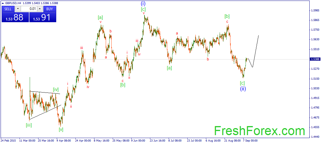 Possible corrective pullback
