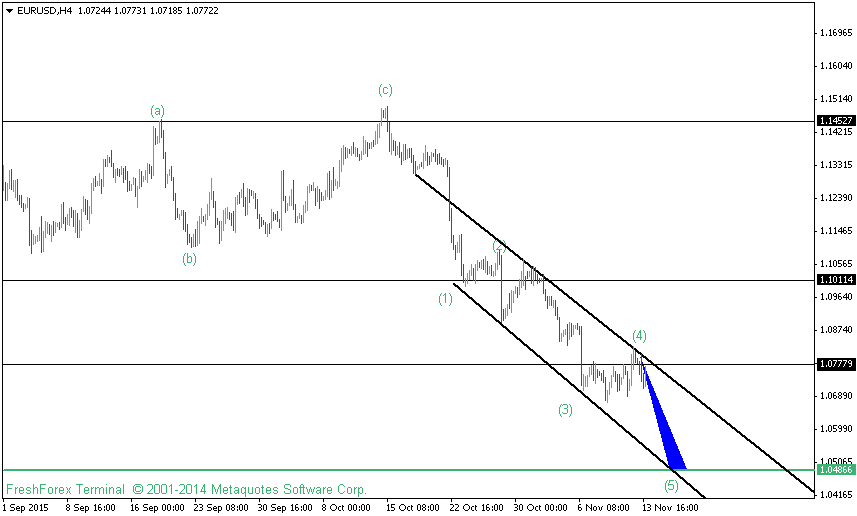 EURUSD Technical Analysis For 16th November 2015