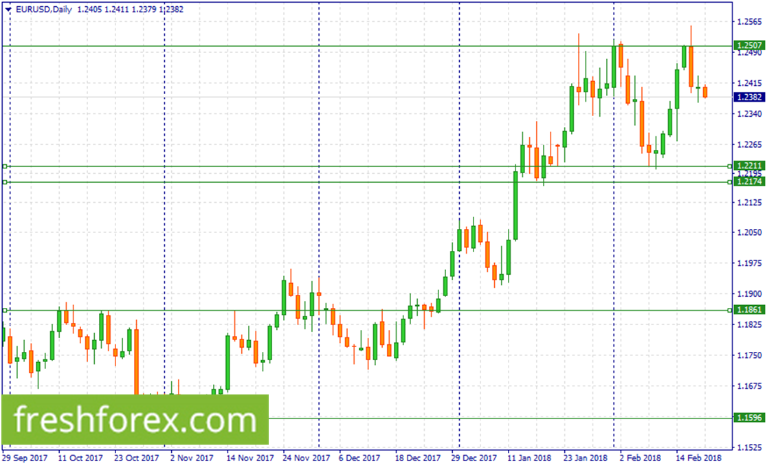 Re buy EUR around (1.2211-1.2174)