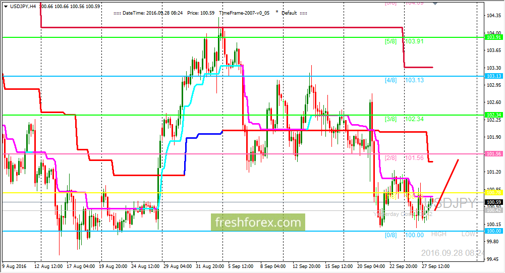 USD/JPY: We are expecting price on level (2/8)