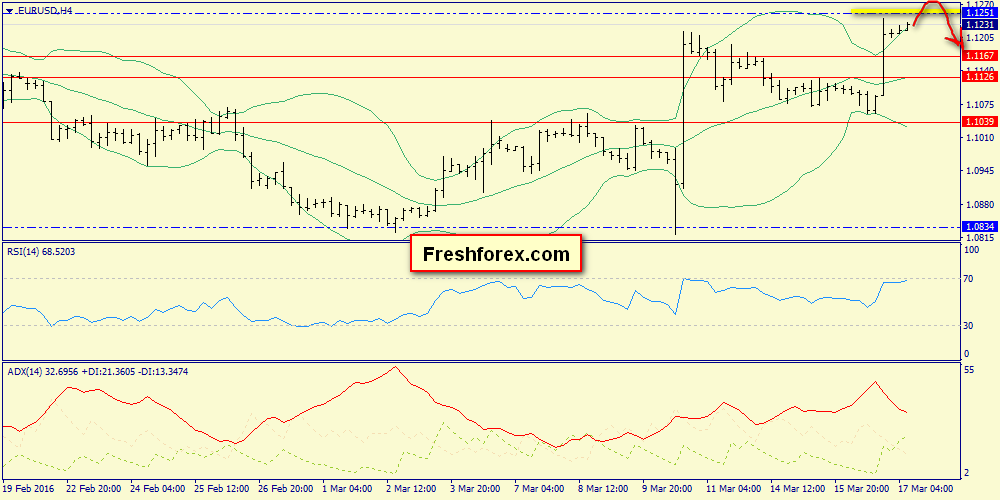 We are expecting bulls turn over on 1.1337 level