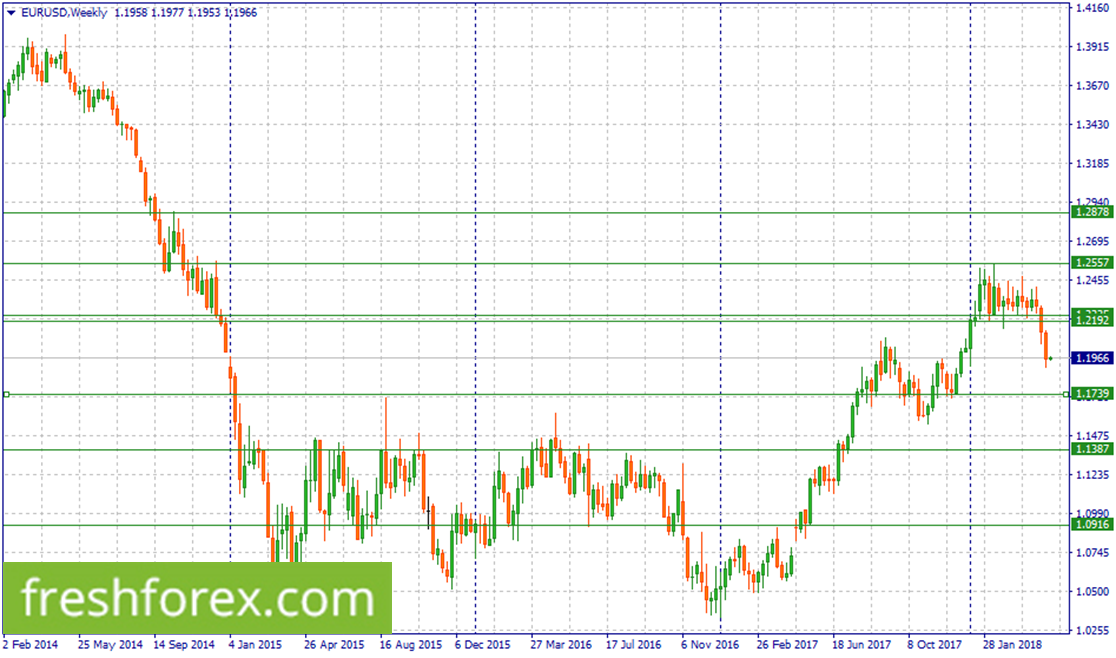 Wait for a correction to 1.2235-1.2192 to sell EUR