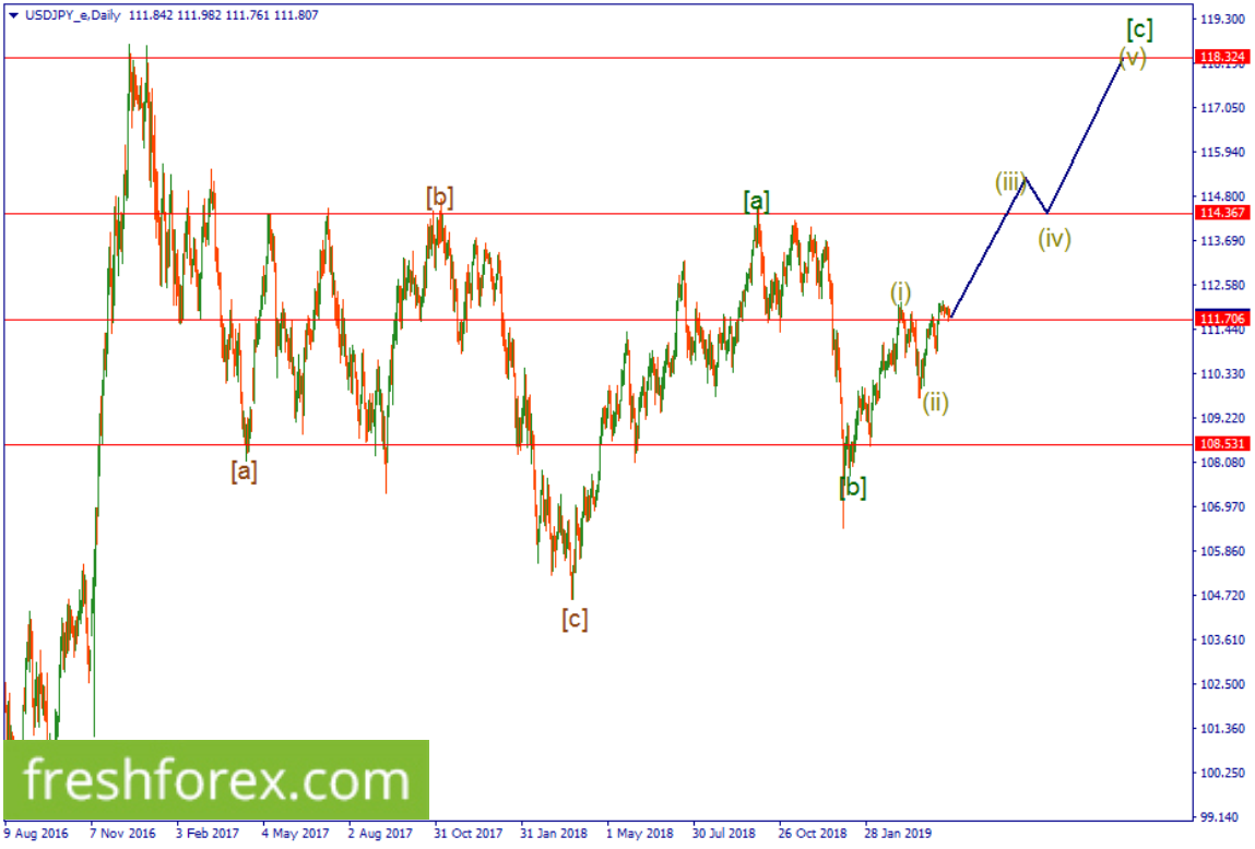 Buy the us dollar from 111.706 towards 114.367.