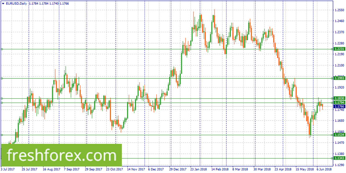 Short EUR within 1.1830-1.1794
