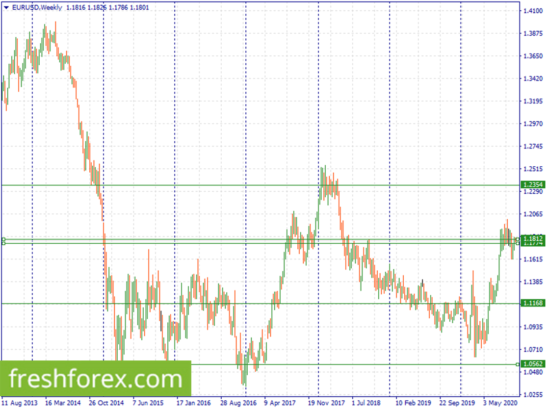 Buy EUR within 1.1812-1.1774