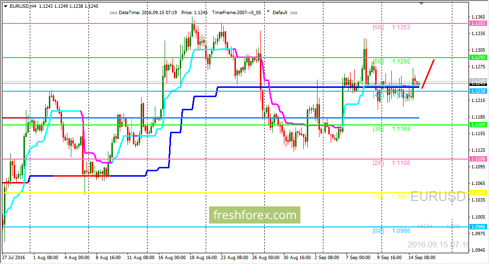 EUR/USD: we are expecting price on level (5/8)