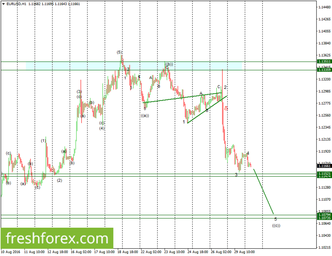 EURUSD to trade on the lower ranges