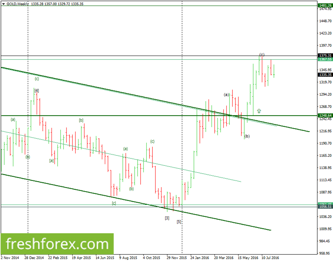 Gold, Silver, Oil Weekly Analysis