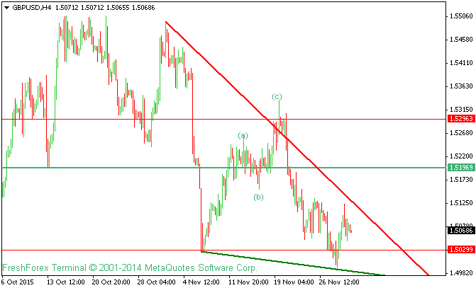 GBPUSD Technical Analysis For 2nd December 2015