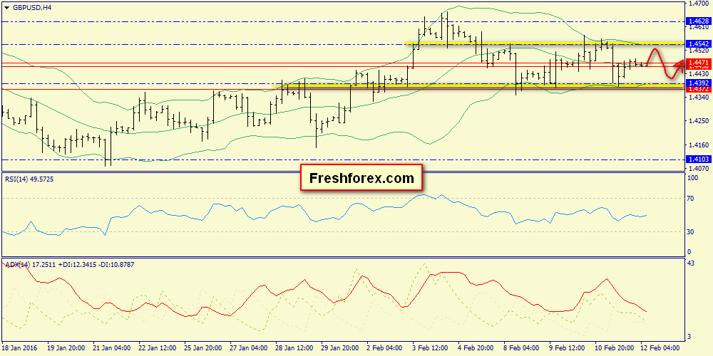 We are looking for  sell signals at 1.4542