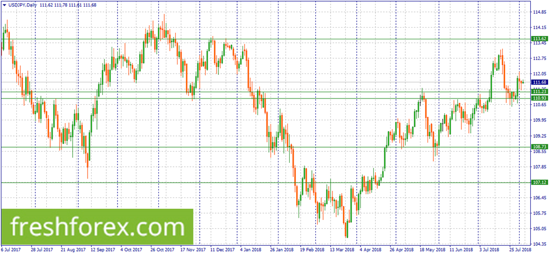 Buy USD/JPY within 111.23-110.93