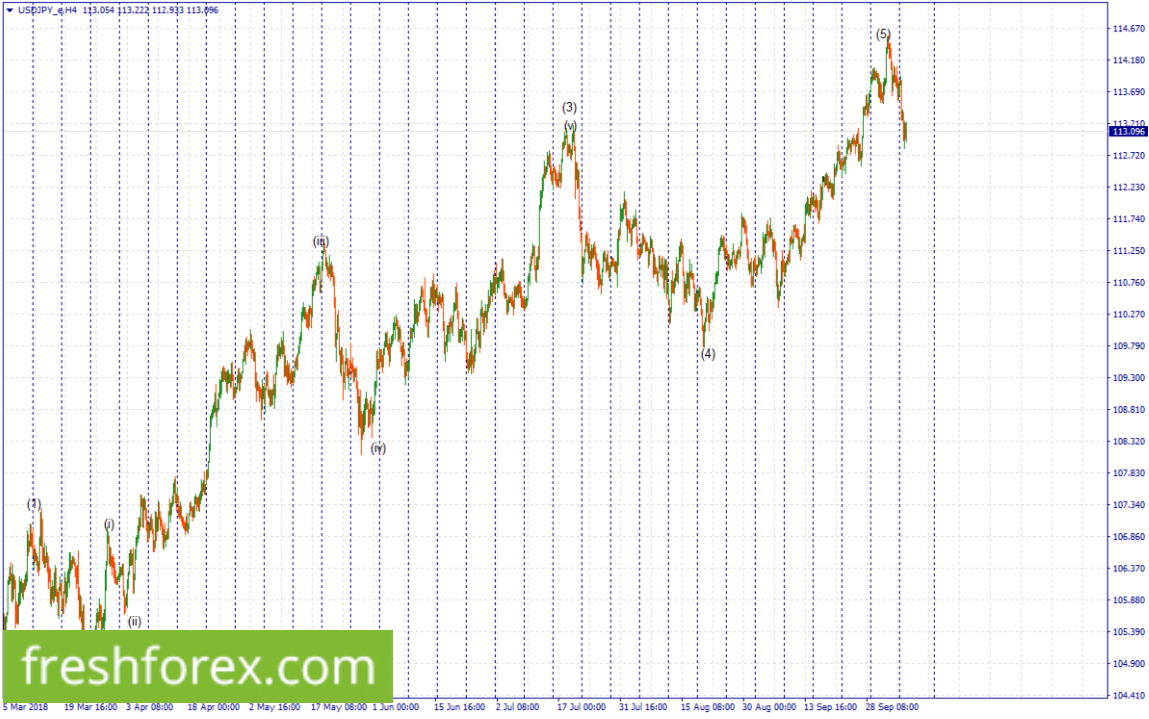 we're looking for a long position above 113.044
