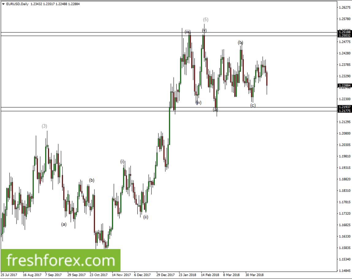 Short euro towards 1.21912