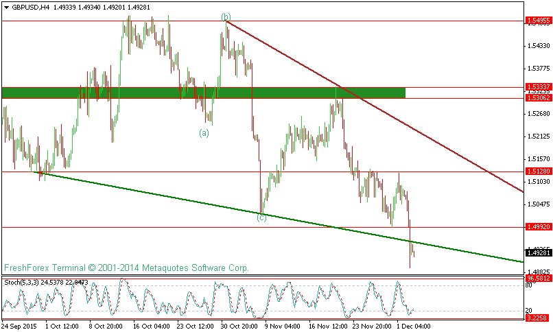 GBPUSD Technical Analysis For 3 Dec 2015