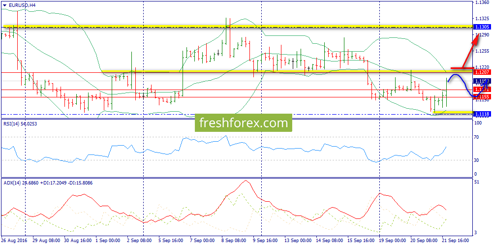 A downward rebound from 1.1207 is expected
