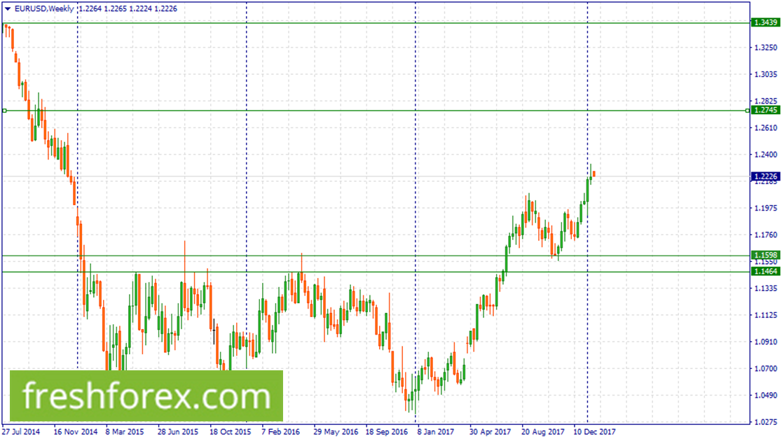 Wait for a retracement at (1.1598-1.1464)