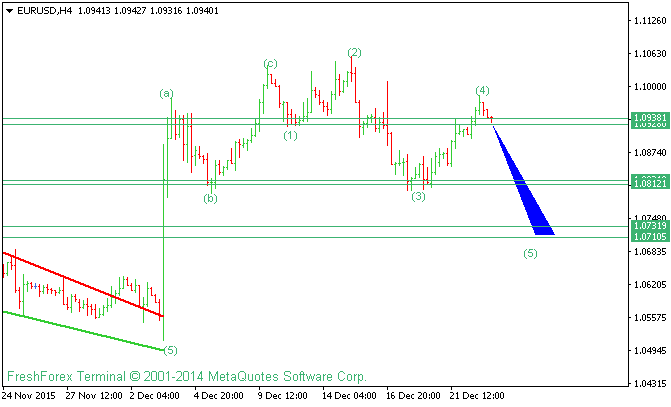 EURUSD Elliot Waves Analysis For 23 December 2015