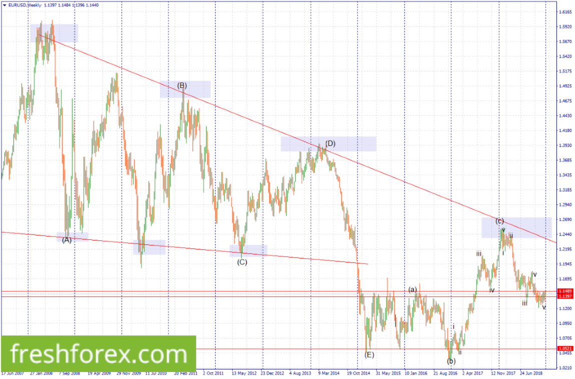 Sell Euro now, and have your take profit at 1.0542.