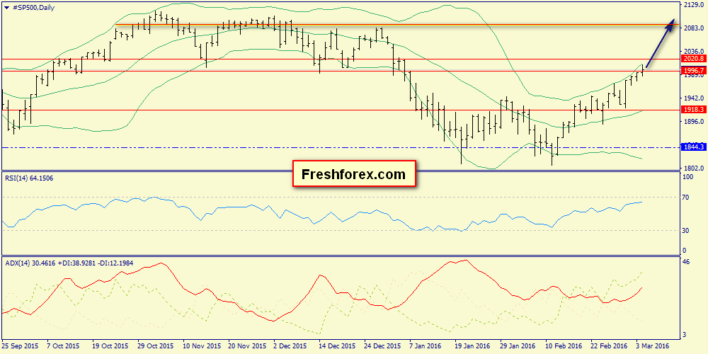 Gold, S&P500, Brent in the weekly review