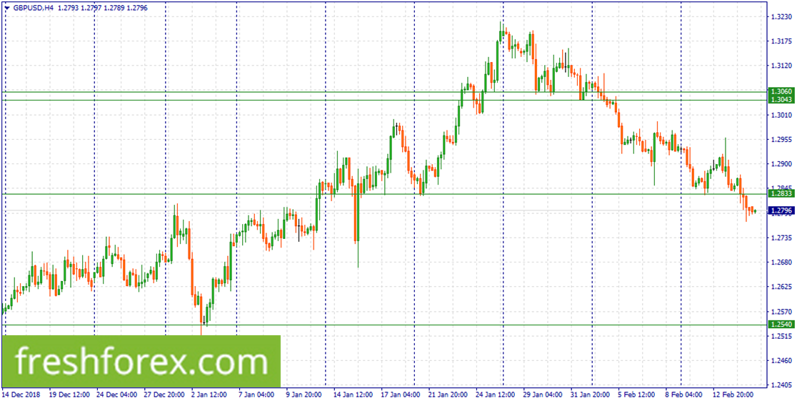 Wait for a correction to 1.2833 to sell GBP.
