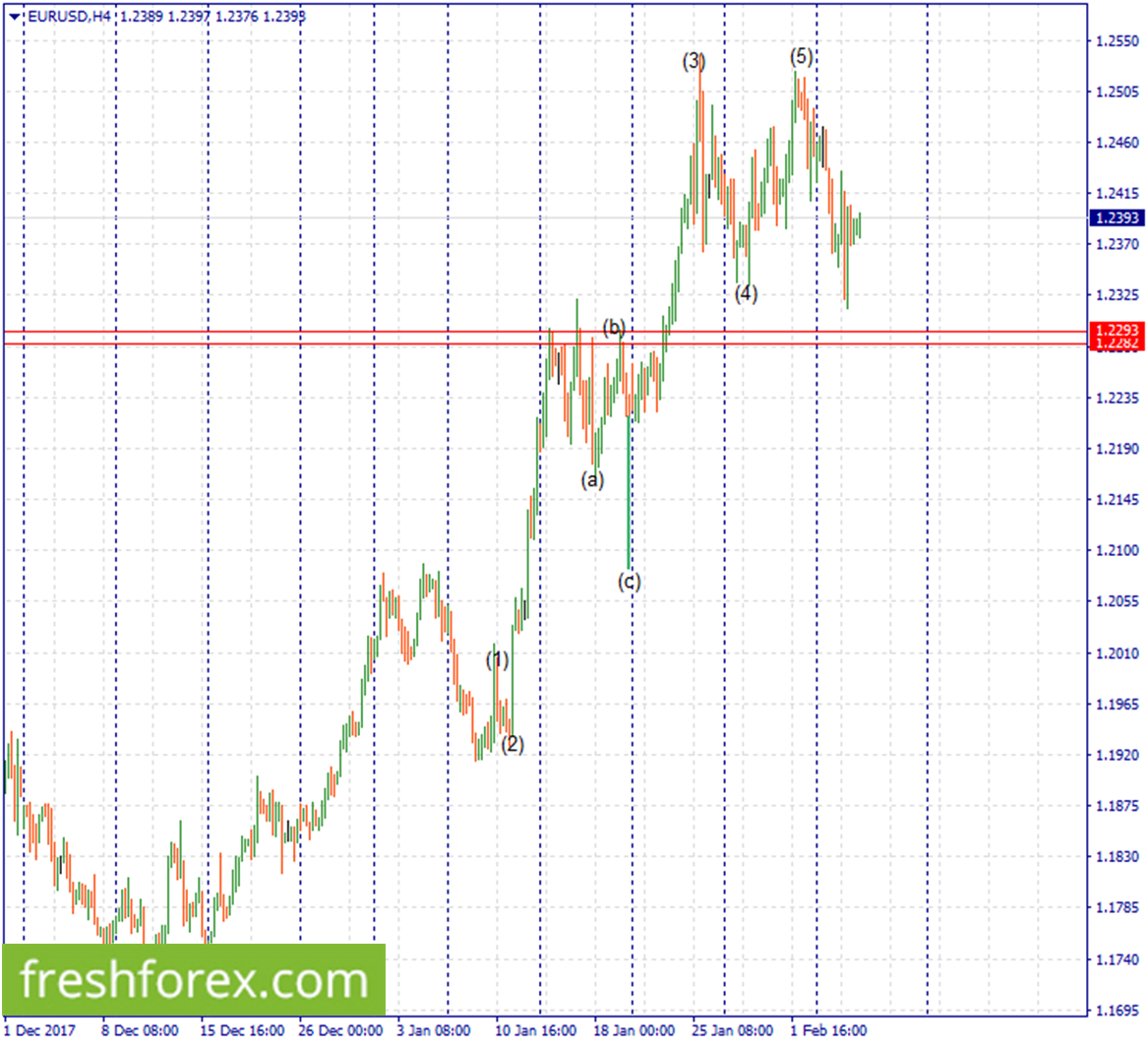 Rebuy euro around 1.2293