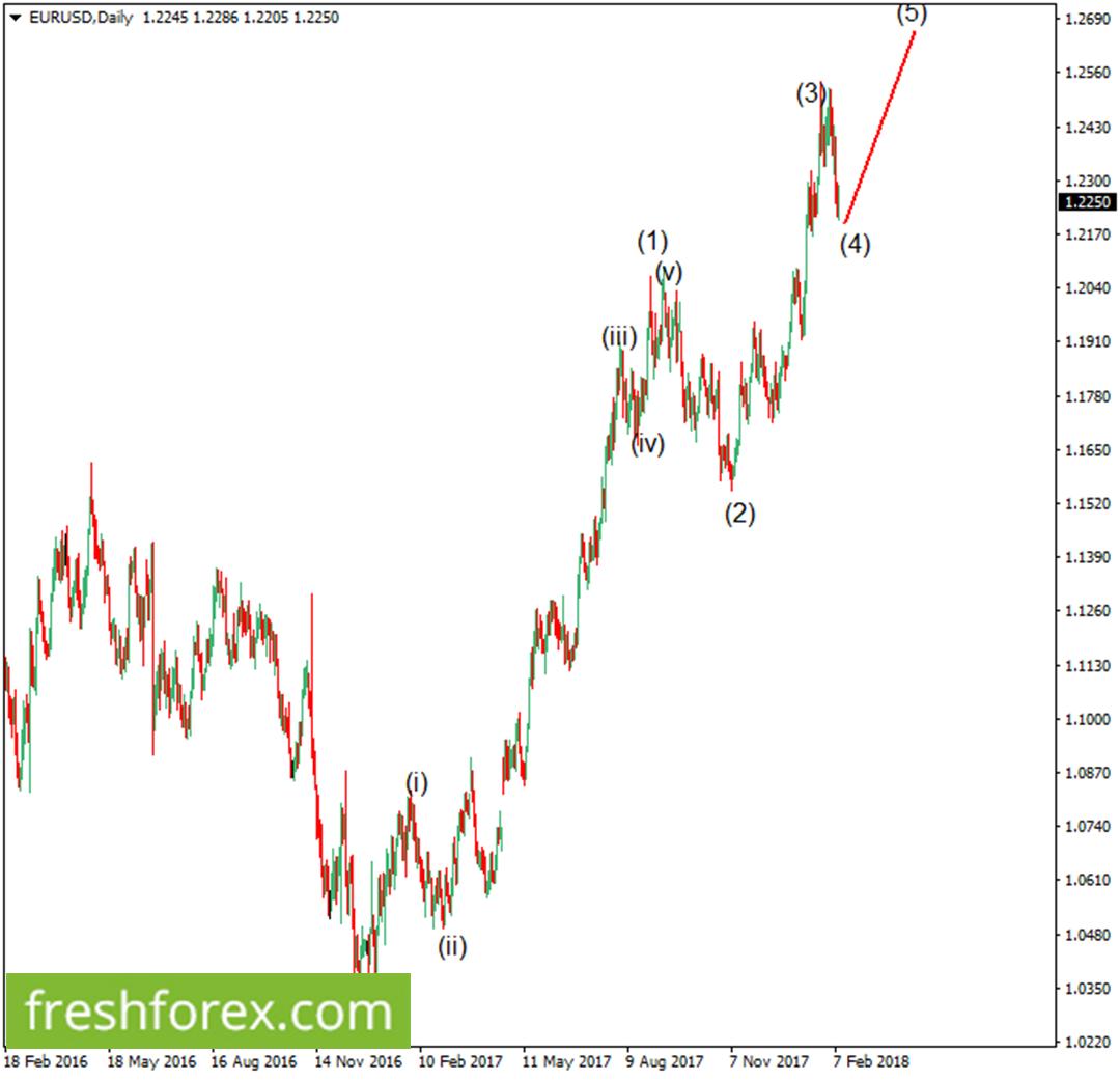 Rebuy euro around 1.2240