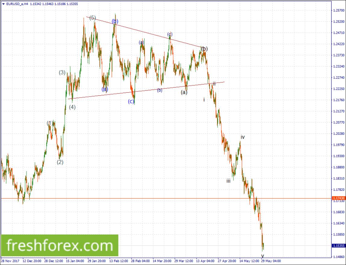 Were still selling euro towards 1.10
