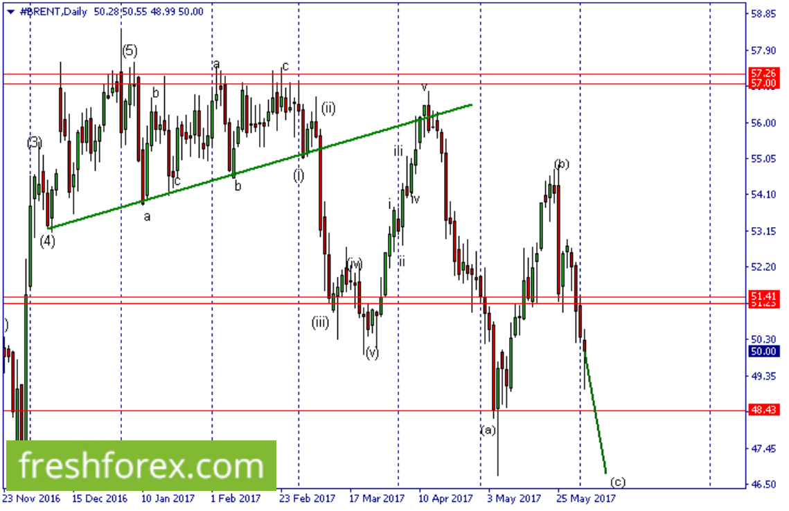 Gold, Brent, SP500,  Weekly Review