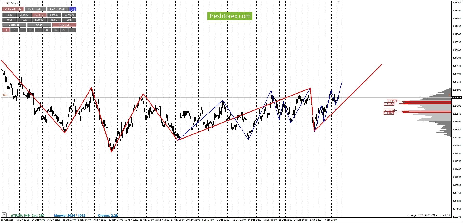 EURUSD: medium-term buys of the pair.