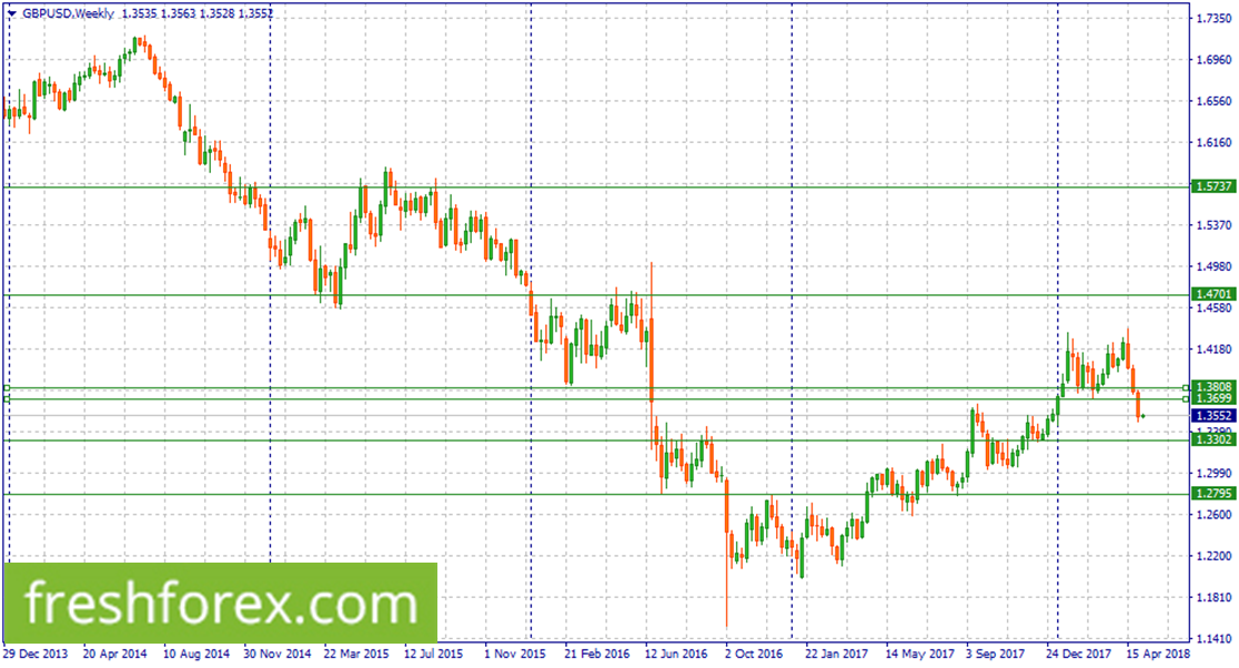 Short GBPUSD around 1.3808-1.3699
