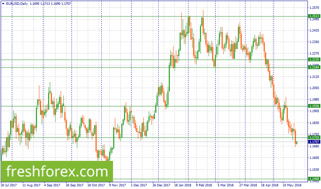 Short EUR around 1.1733