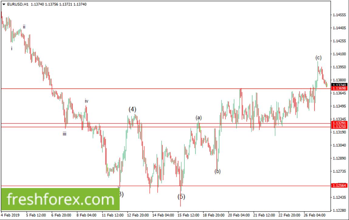 Waiting to rebuy euro from 1.13698 towards 1.14555