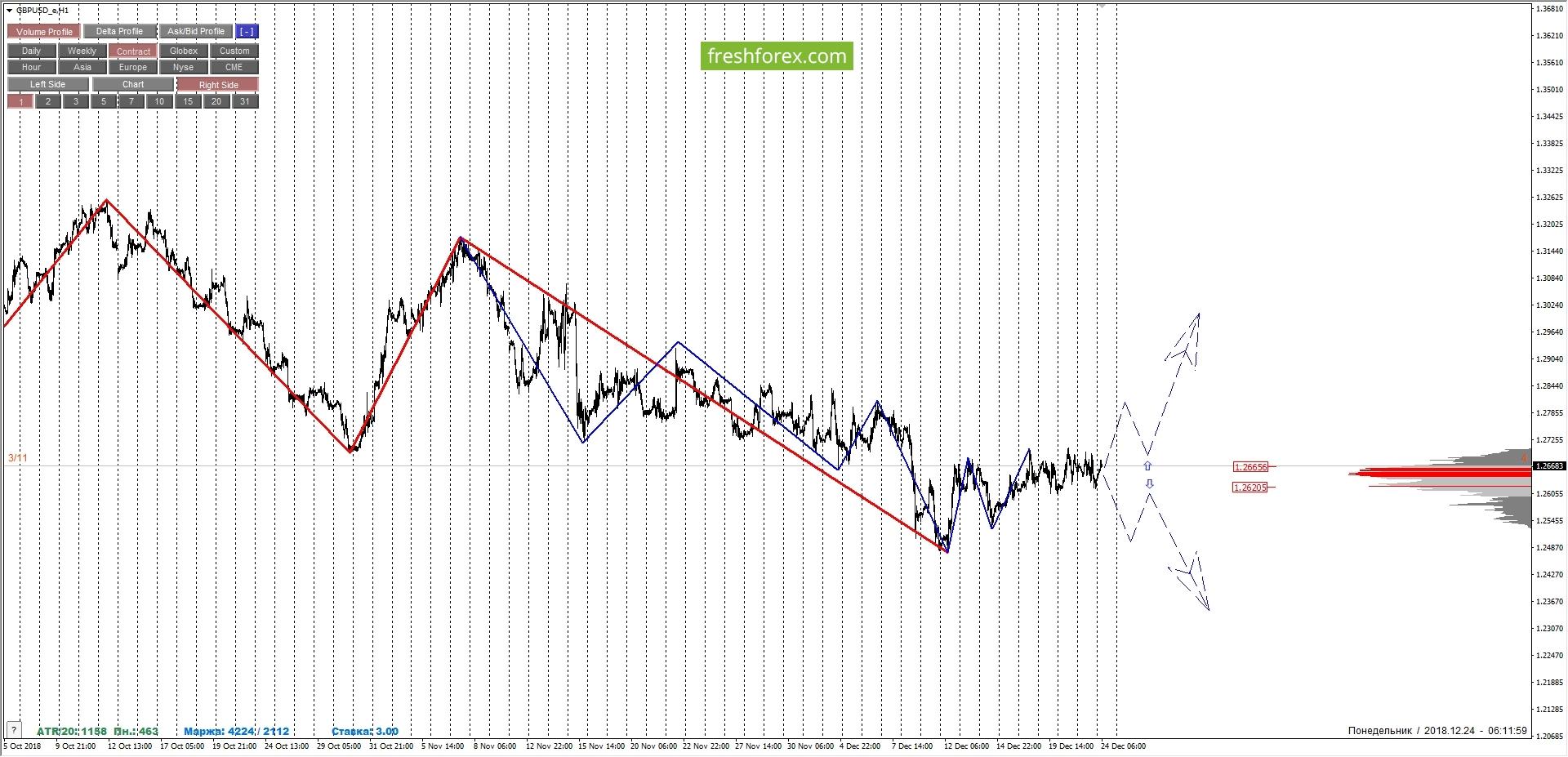 GBPUSD: temporary uncertainty.
