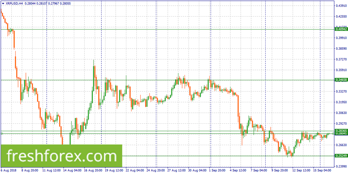 Sell Ripple within 0.28365-0.28041