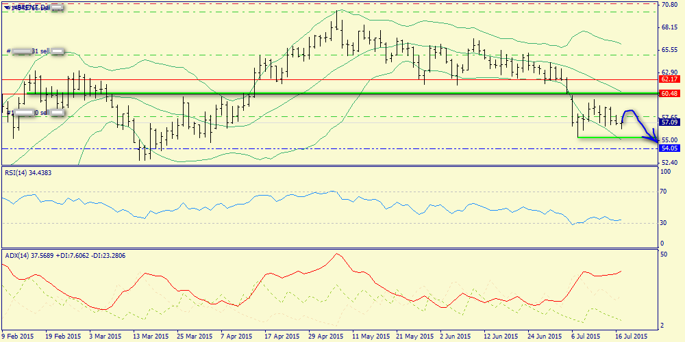 Weekly review of S&P500 index, oil and gold