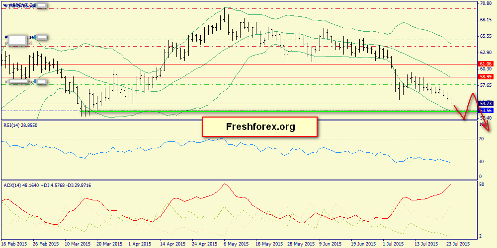 Weekly review: gold, S&P500, Brent oil