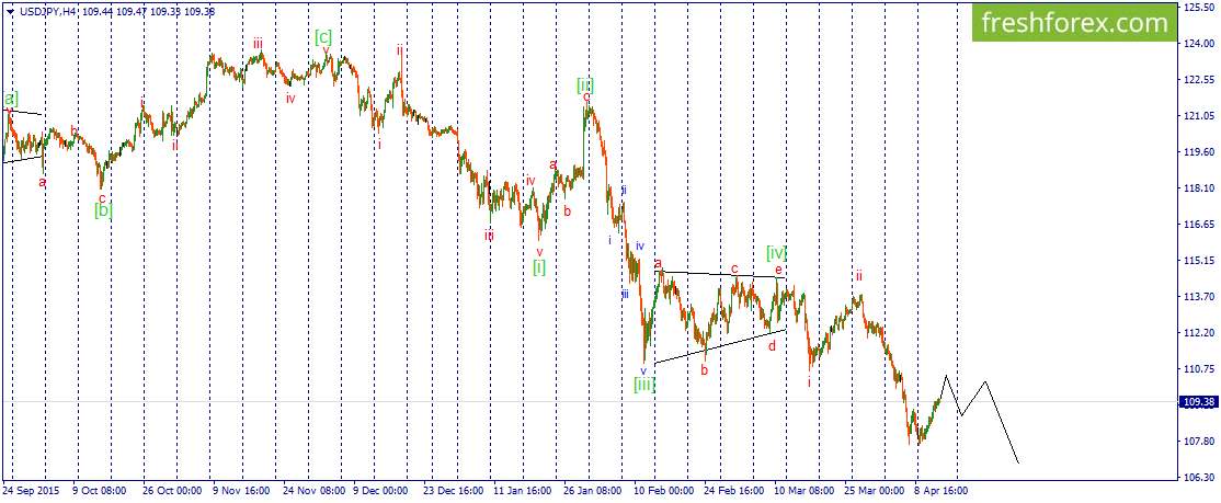 Upward correction