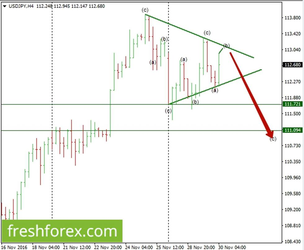 US Dollar loosing momentum