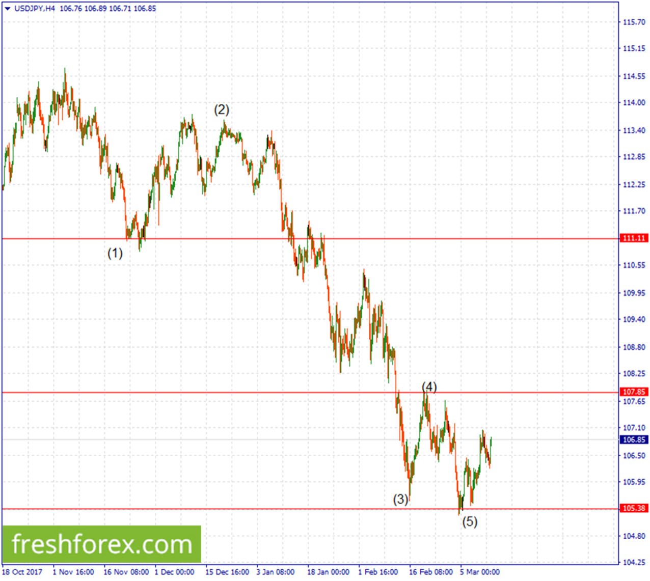 Sell the US Dollar upon a rebound from 107.85