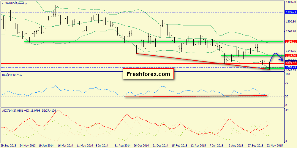 Weekly Review. S&P 500, Brent, Gold